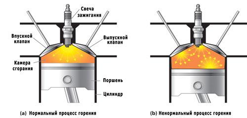 Система зажигания инжекторного двигателя Что такое УОЗ и детонация